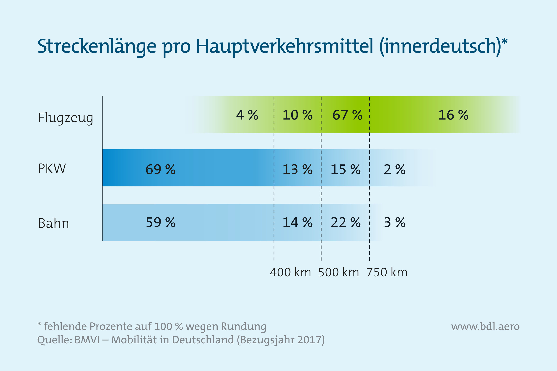 Streckenlänge pro Verkehrsmittel in Deutschland