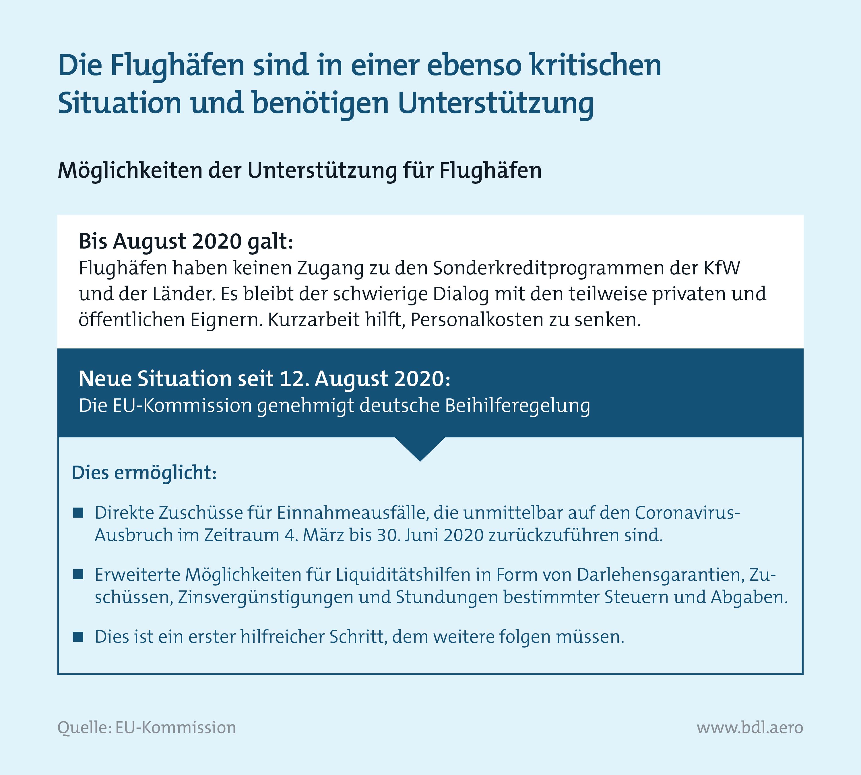 Zahlen zur Lage der Branche BDL: Unterstützung für deutsche Flughäfen