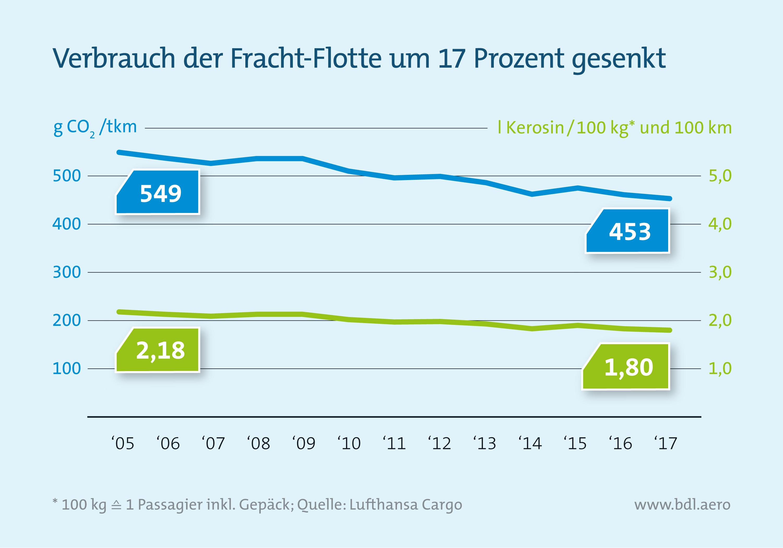 Verbrauch der Fracht-Flotte um 17 Prozent gesenkt
