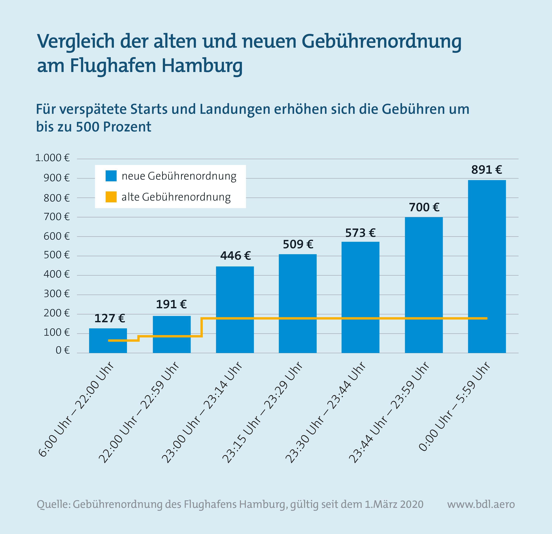 Vergleich Gebührenordnung am Flughafen Hamburg