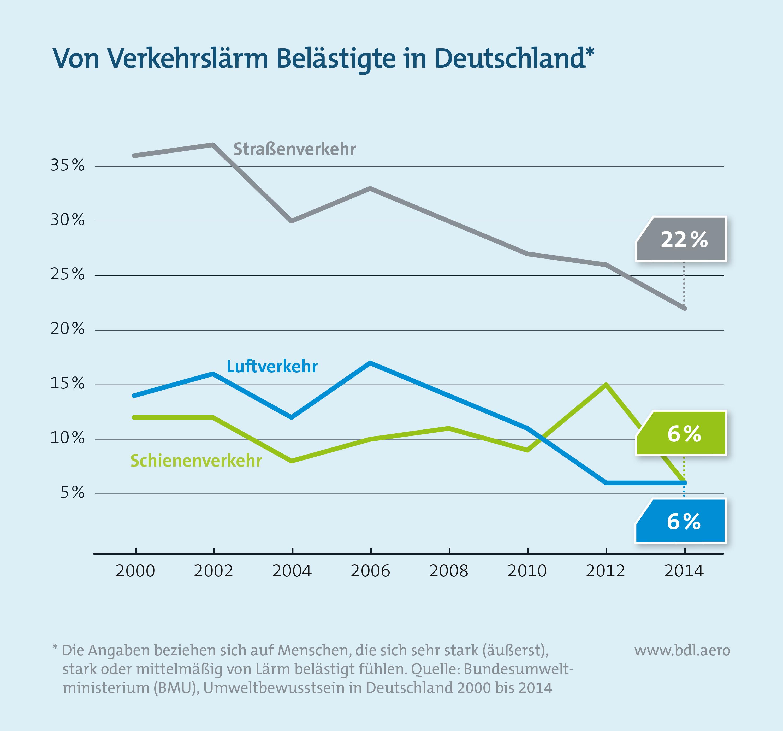 Von Verkehrslärm Belästigte in Deutschland