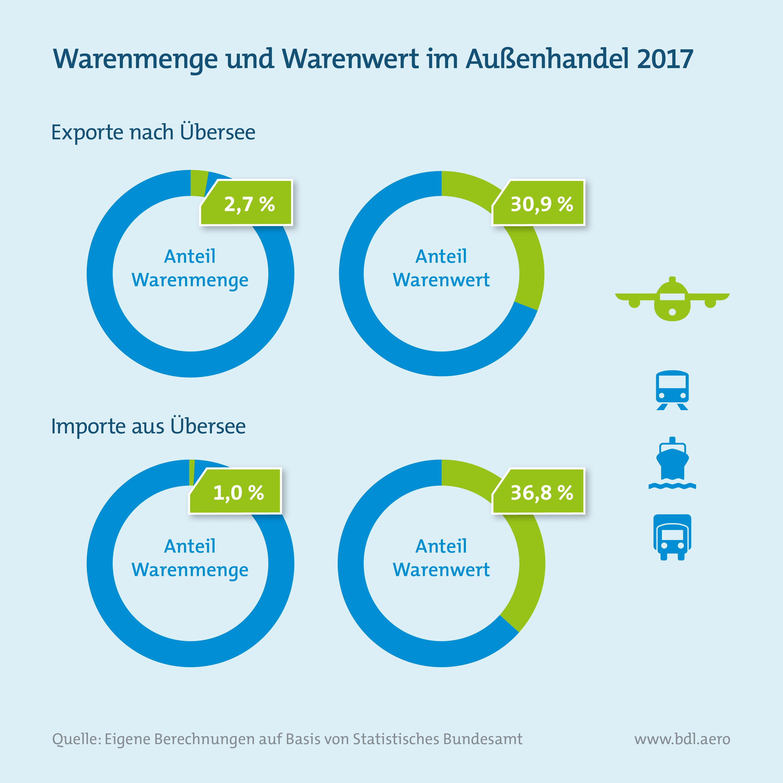 Report Luftfahrt und Wirtschaft: Warenmenge und Warenwert im Außenhandel