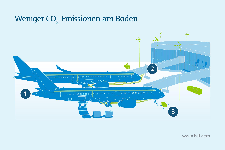 Immer mehr CO2-Emissionen bei Flugzeugen am Boden