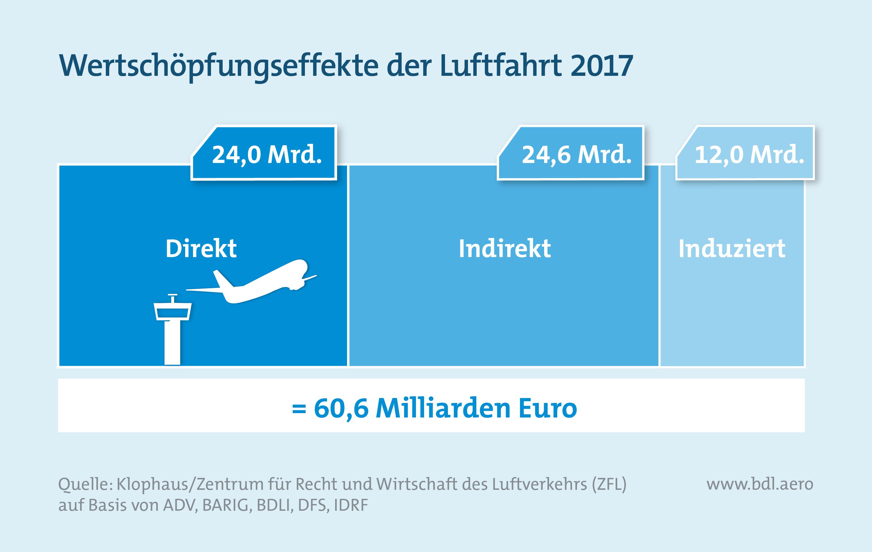 Report Luftfahrt und Wirtschaft: Wertschöpfungseffekte der Luftfahrt