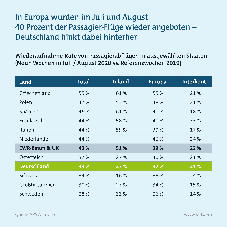 Zahlen zur Lage der Branche: Wiederaufnahme von Flugangeboten im Sommer 2020