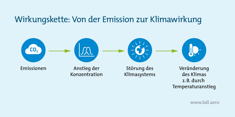 Wirkungskette von Emissionen