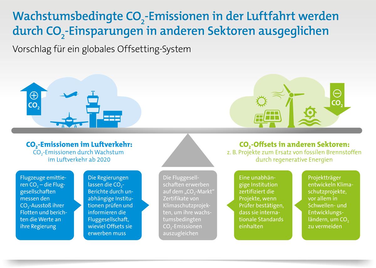Wie funktioniert Klimaschutz im Luftverkehr? Klimaschutzinstrument CORSIA