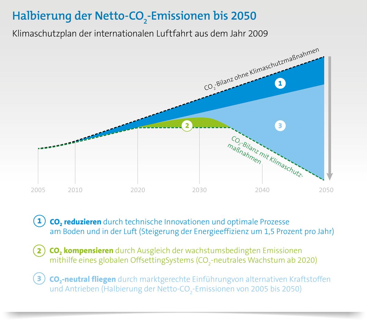 Wie funktioniert Klimaschutz im Luftverkehr? Klimaschutzstrategie der internationalen Luftfahrt