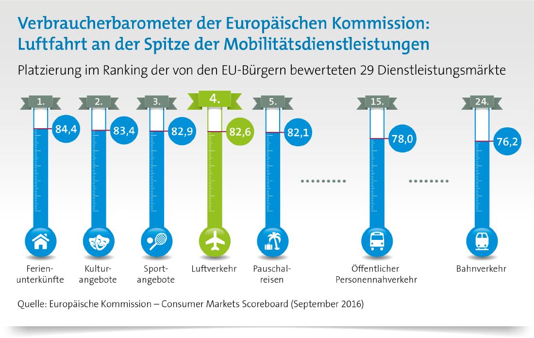 Wie zufrieden sind die EU-Bürger mit Flugreisen? Luftverkehr am besten bewertester Mobilitätdienstleister