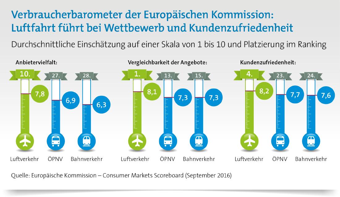 Verbraucherbarometer der EU: Luftverkehr führt bei Wettbewerb und Kundenzufriedenheit
