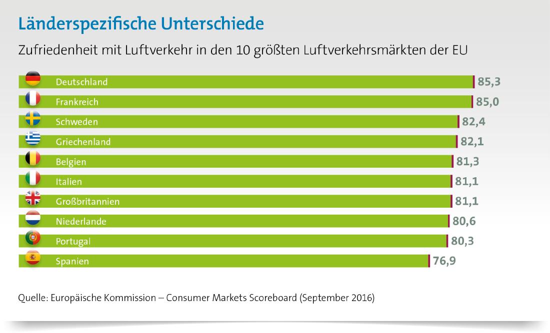 Wie zufrieden sind die EU-Bürger mit Flugreisen? Deutsche mit Luftverkehr sehr zufrieden