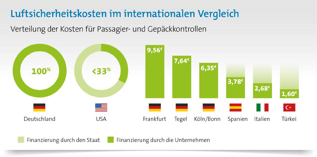 Wer zahlt für Terror- und Gefahrenabwehr im Luftverkehr? Luftsicherheitskosten im Vergleich