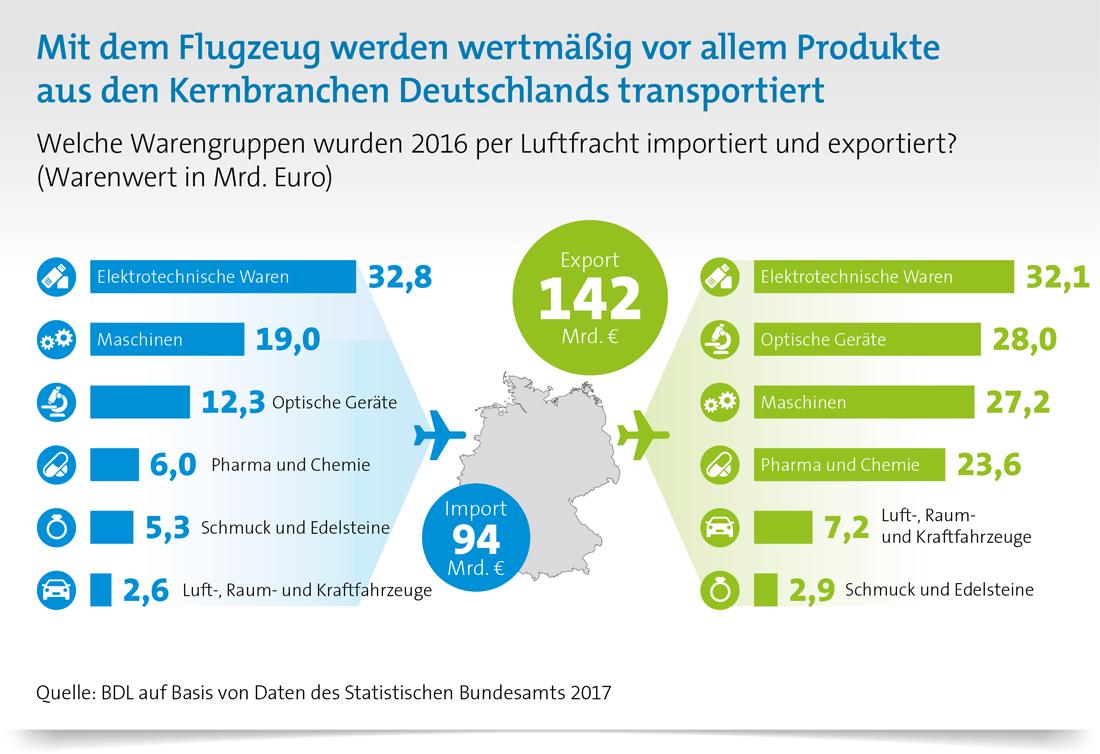 Was wird per Luftfracht transportiert? Luftfracht in Deutschland