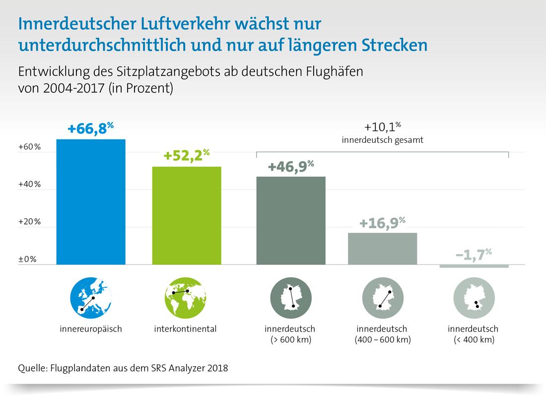 Innerdeutscher Luftverkehr wächst langsam