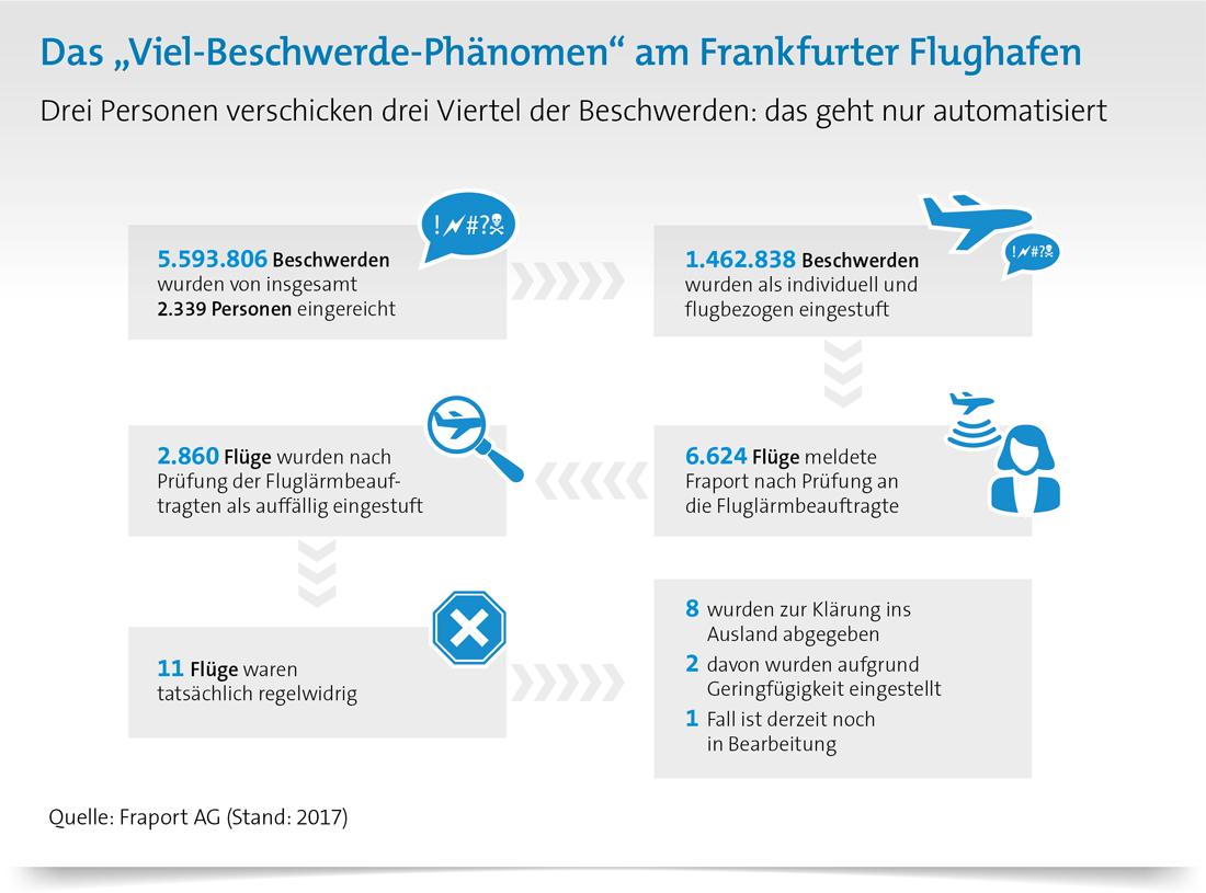 Viel-Beschwerde-Phänomen am Frankfurter Flughafen