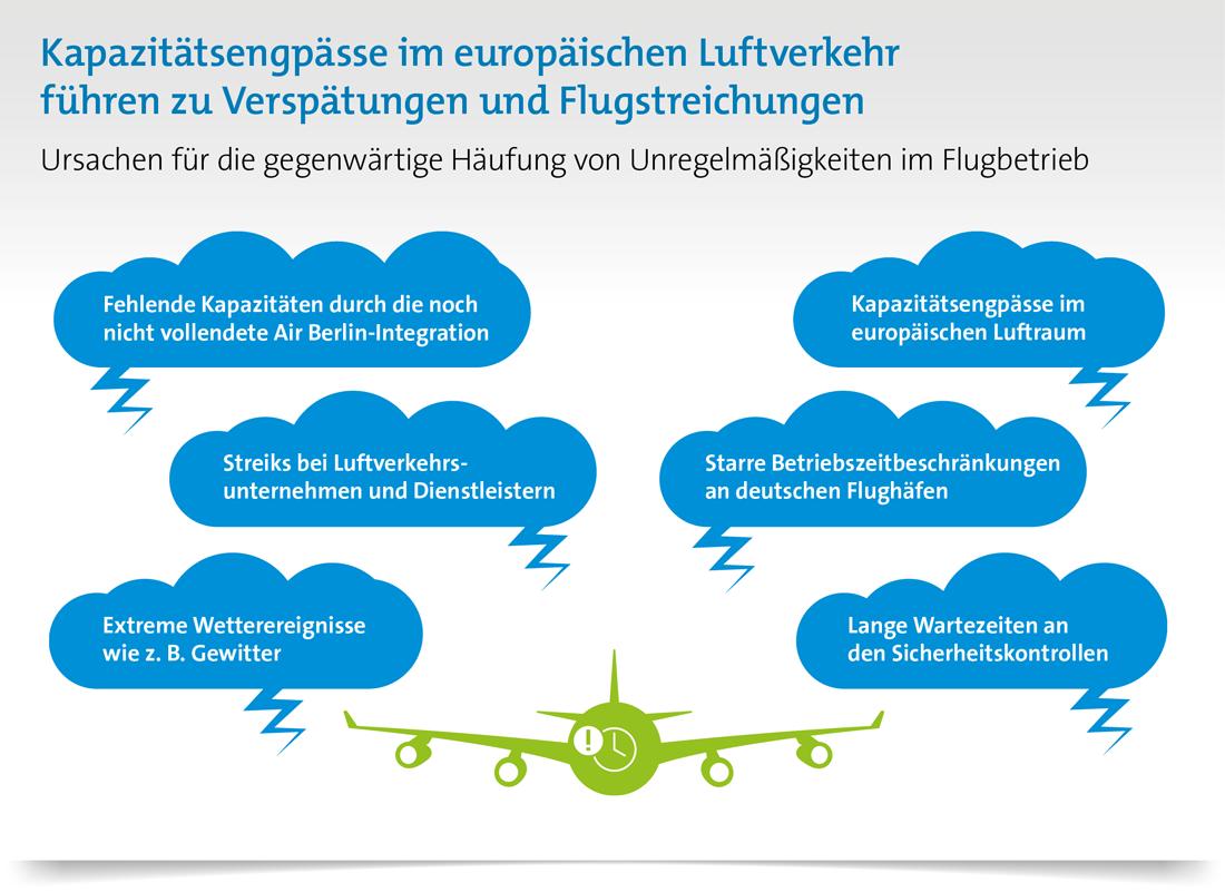 Verspätungen im Luftverkehr: Verspätungen und Streichungen im Luftverkehr