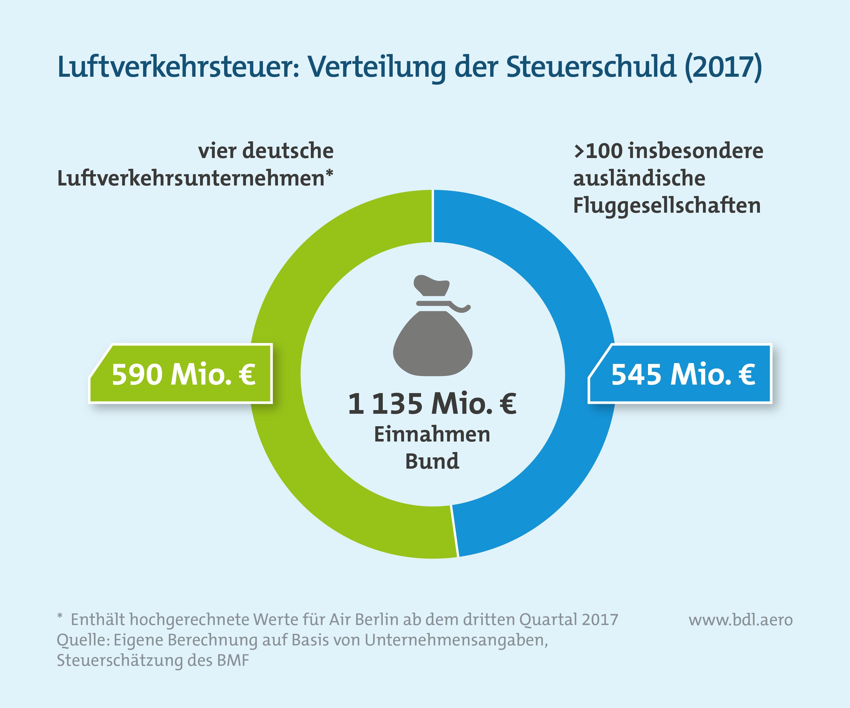 Luftverkehrsteuer: Verteilung der Steuerschuld 2017