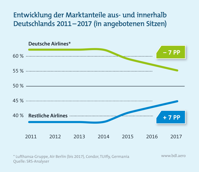 Entwicklung der Marktanteile aus- und innerhalb Deutschland 2011 - 2017 (in angebotenen Sitzen)