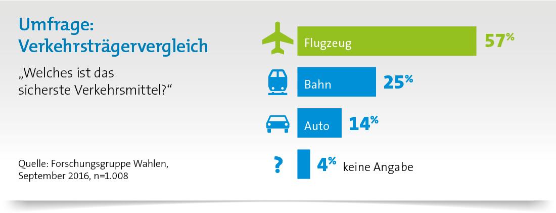 Wie sicher war der Luftverkehr im Jahr 2016? Flugzeug ist das sicherste Verkehrsmittel
