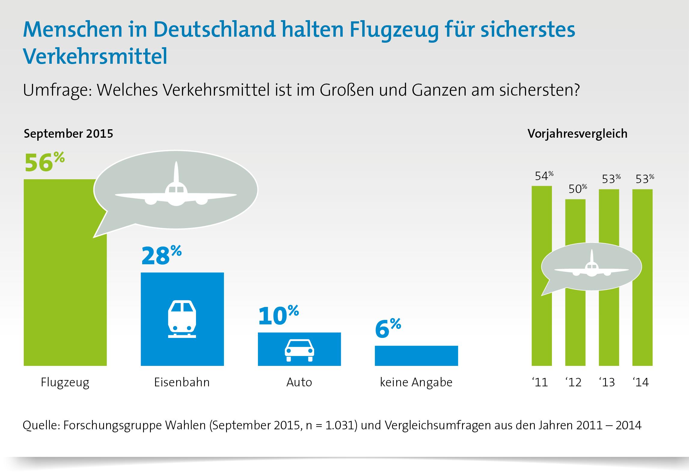 Wie sicher ist Fliegen? Flugzeug sicherstes Verkehrsmittel in Deutschland