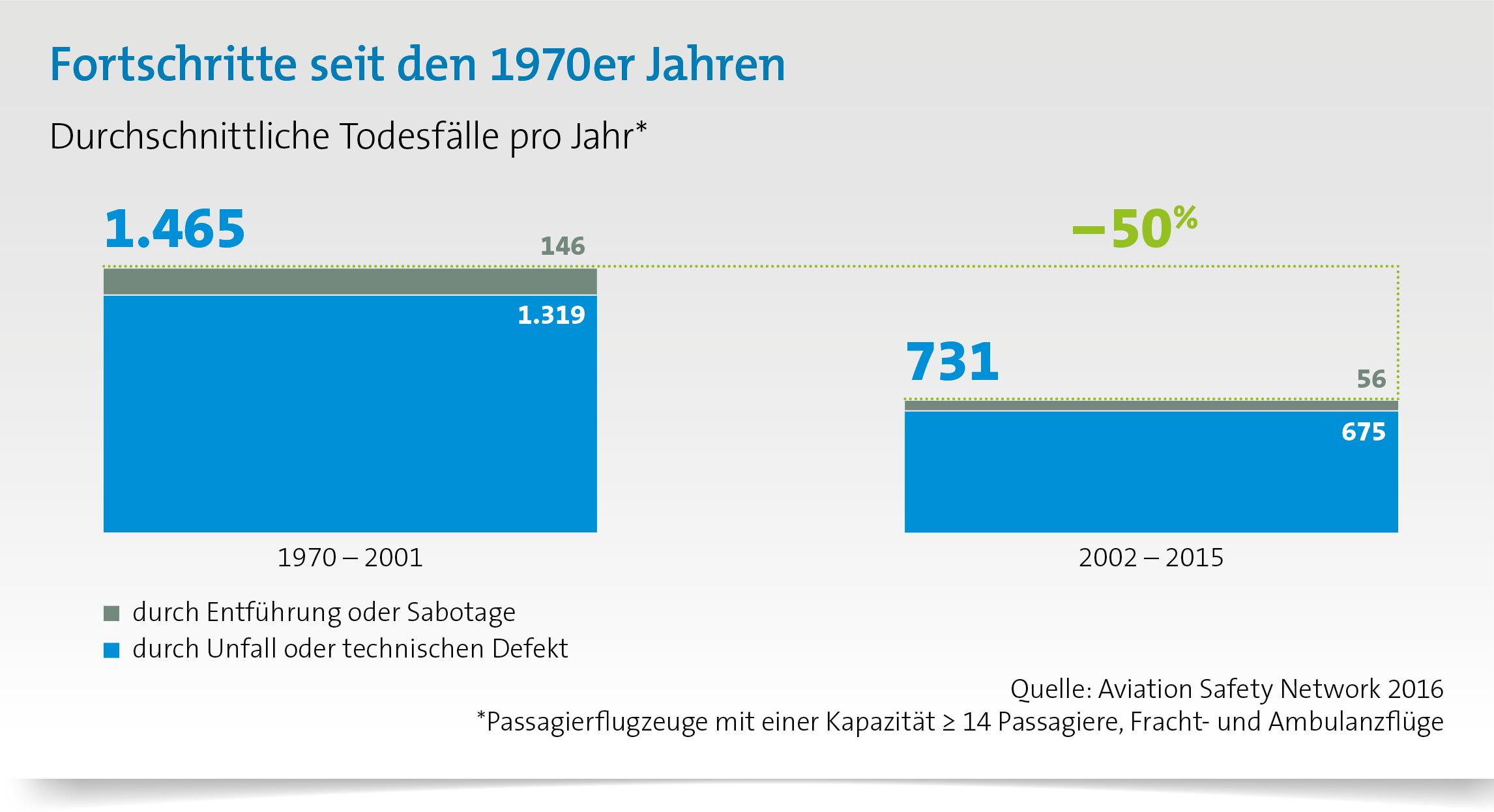 Durchschnittliche Todesfälle in der Luftfahrt seit 1970 stark gesunken