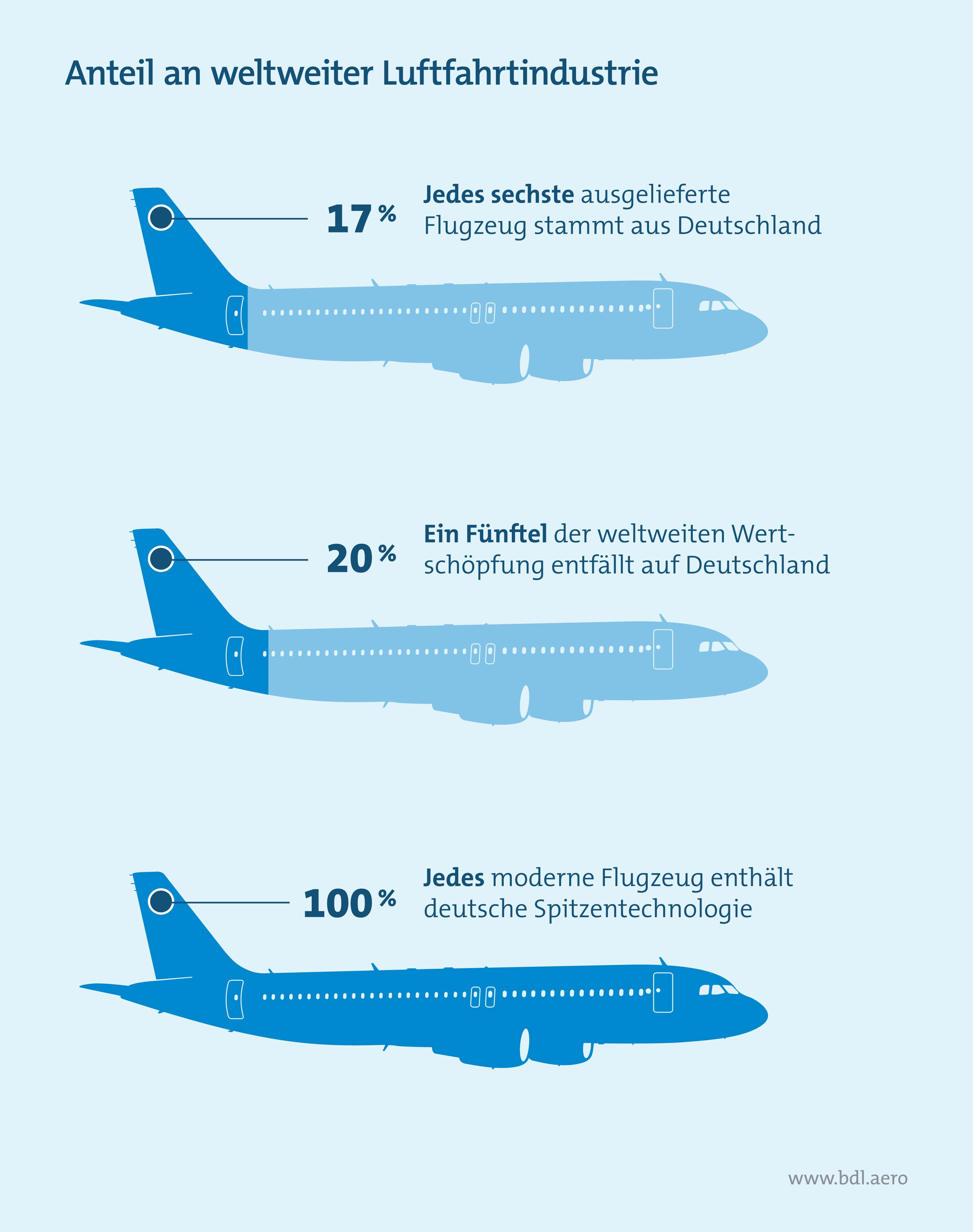 Anteil an weltweiter Luftfahrtindustrie