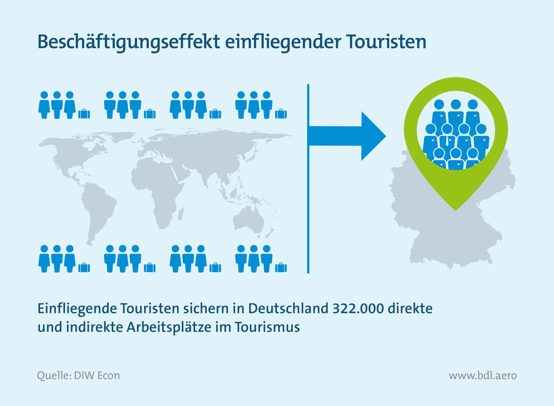 Beschäftigungseffekt einfliegender Touristen nach Deutschland