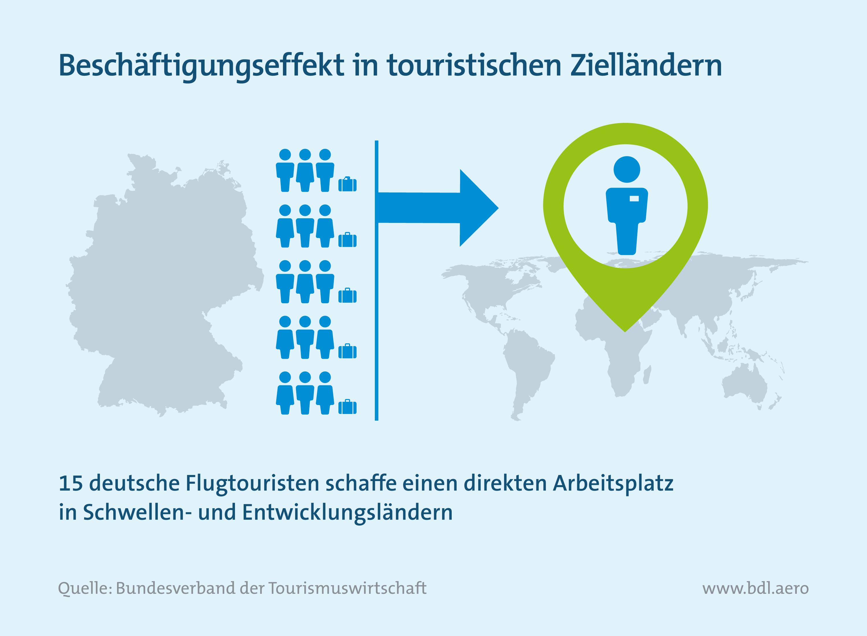 Beschäftigungseffekt in touristischen Zielländern