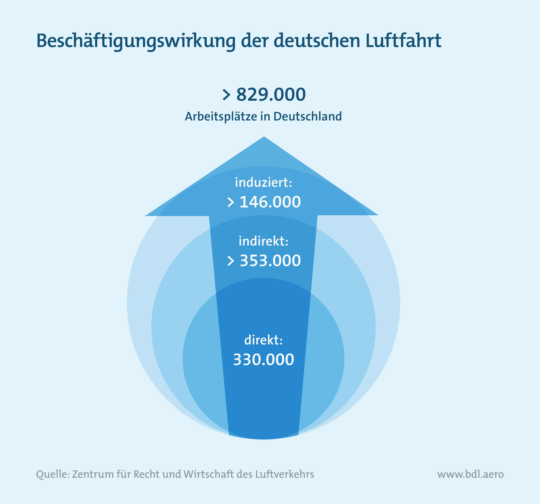 Beschäftigungswirkung der deutschen Luftfahrt