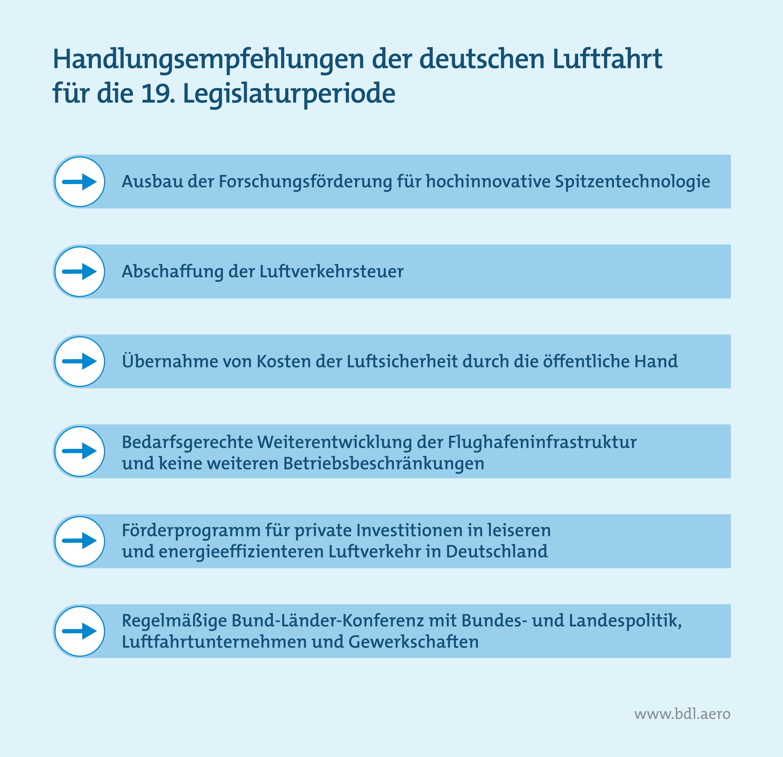 Handlungsempfehlungen der deutschen Luftfahrt für die 19. Legislaturperiode