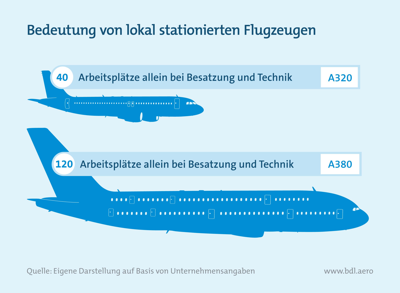 Bedeutung von lokal stationieren Flugzeugen in Deutschland