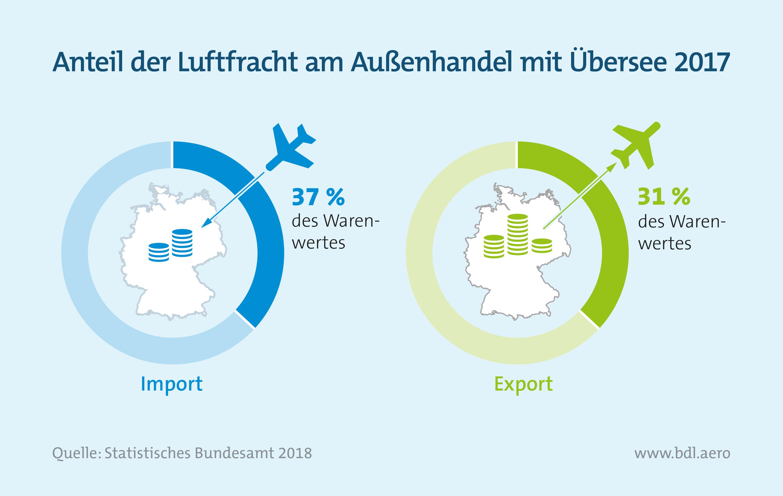 Luftfracht: Anteil der Luftfracht am Außenhandel mit Übersee 2017