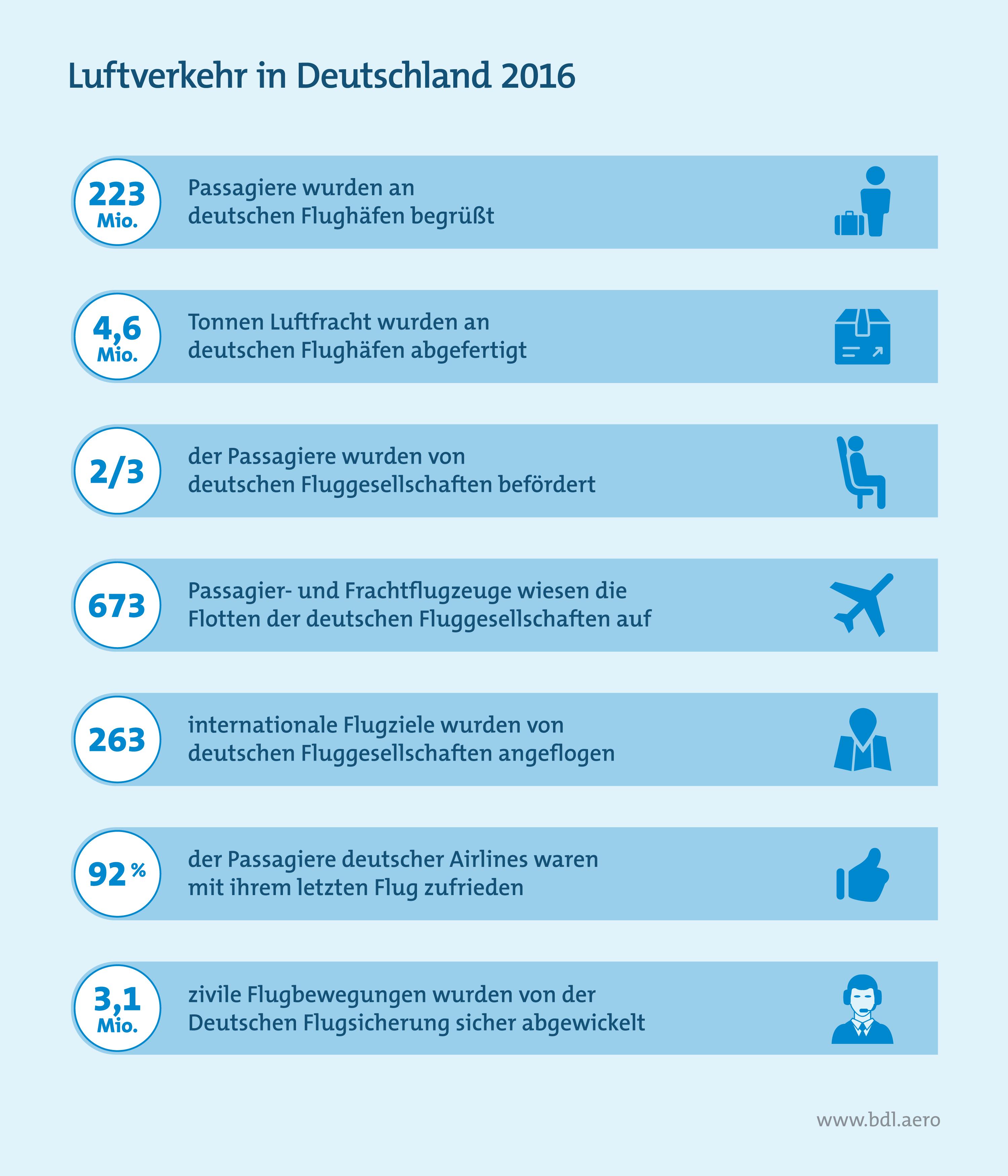 Luftverkehr in Deutschland