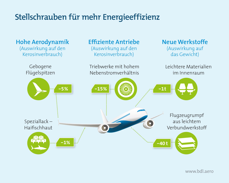 Stellschrauben für mehr Energieeffizienz