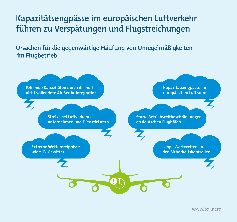 Kapazitätsengpässe im europäischen Luftverkehr führen zu Verspätungen und Flugstreichungen