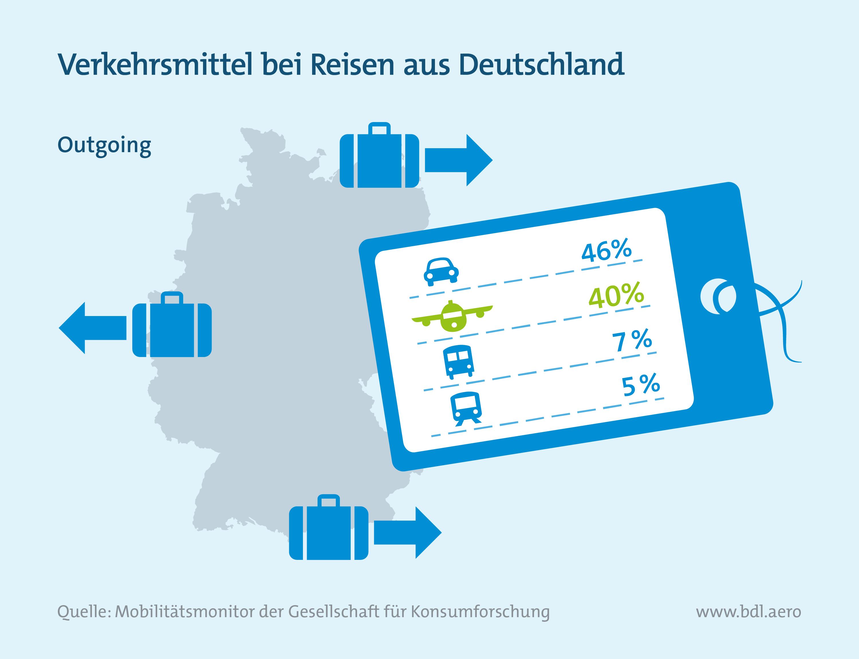 Verkehrsmittel bei Reisen aus Deutschland (Outgoing)