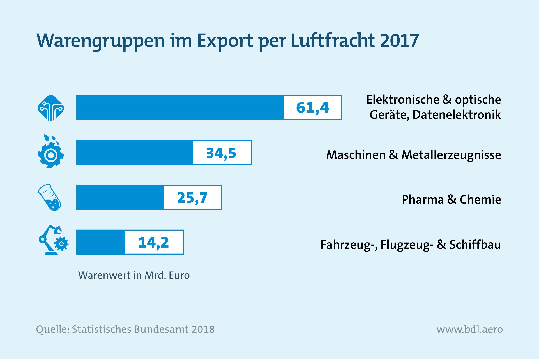 Warengruppen im Export per Luftfracht 2017