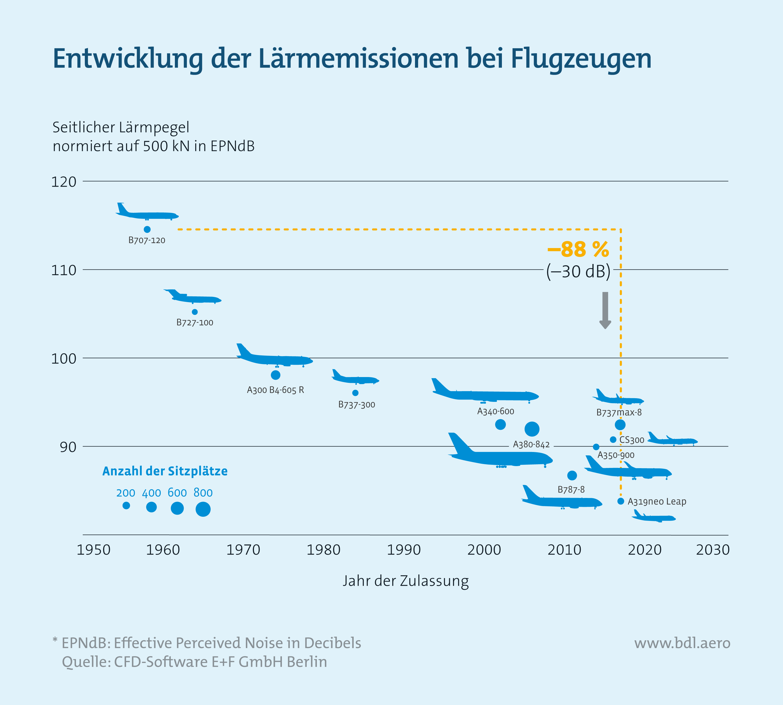 Fluglärm: Entwicklung der Lärmemissionen bei Flugzeugen