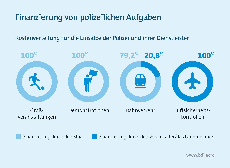 Finanzierung von polizeilichen Aufgaben in Deutschland