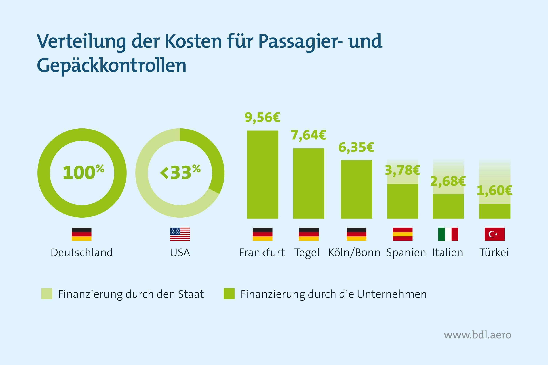 Luftsicherheitskosten: Verteilung der Kosten für Passagier- und Gepäckkontrollen