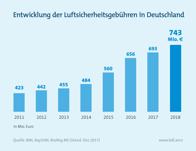 Entwicklung der Luftsicherheitsgebühren in Deutschland