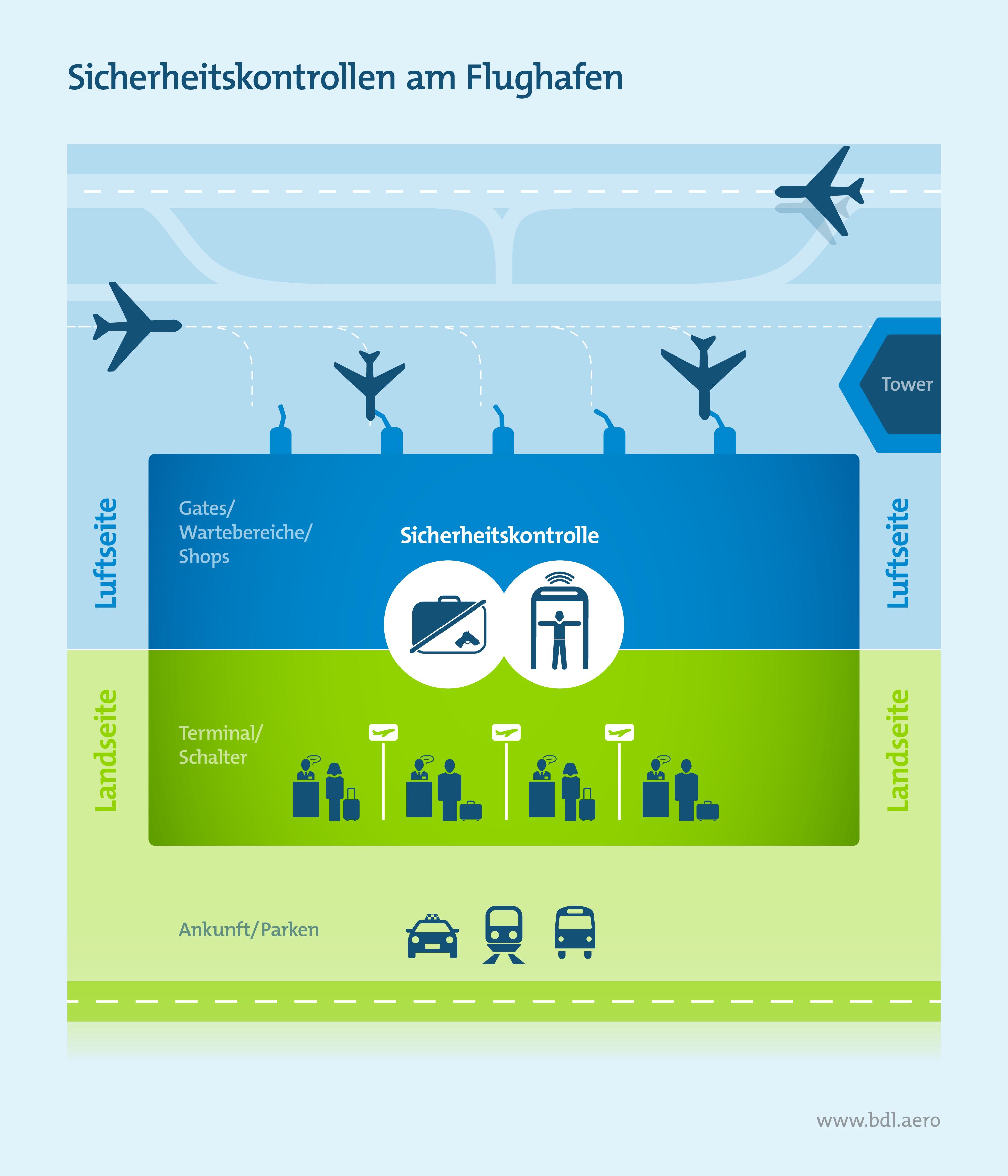Sicherheitskontrollen im Luftverkehr: Wie laufen Kontrollen am Flughafen ab