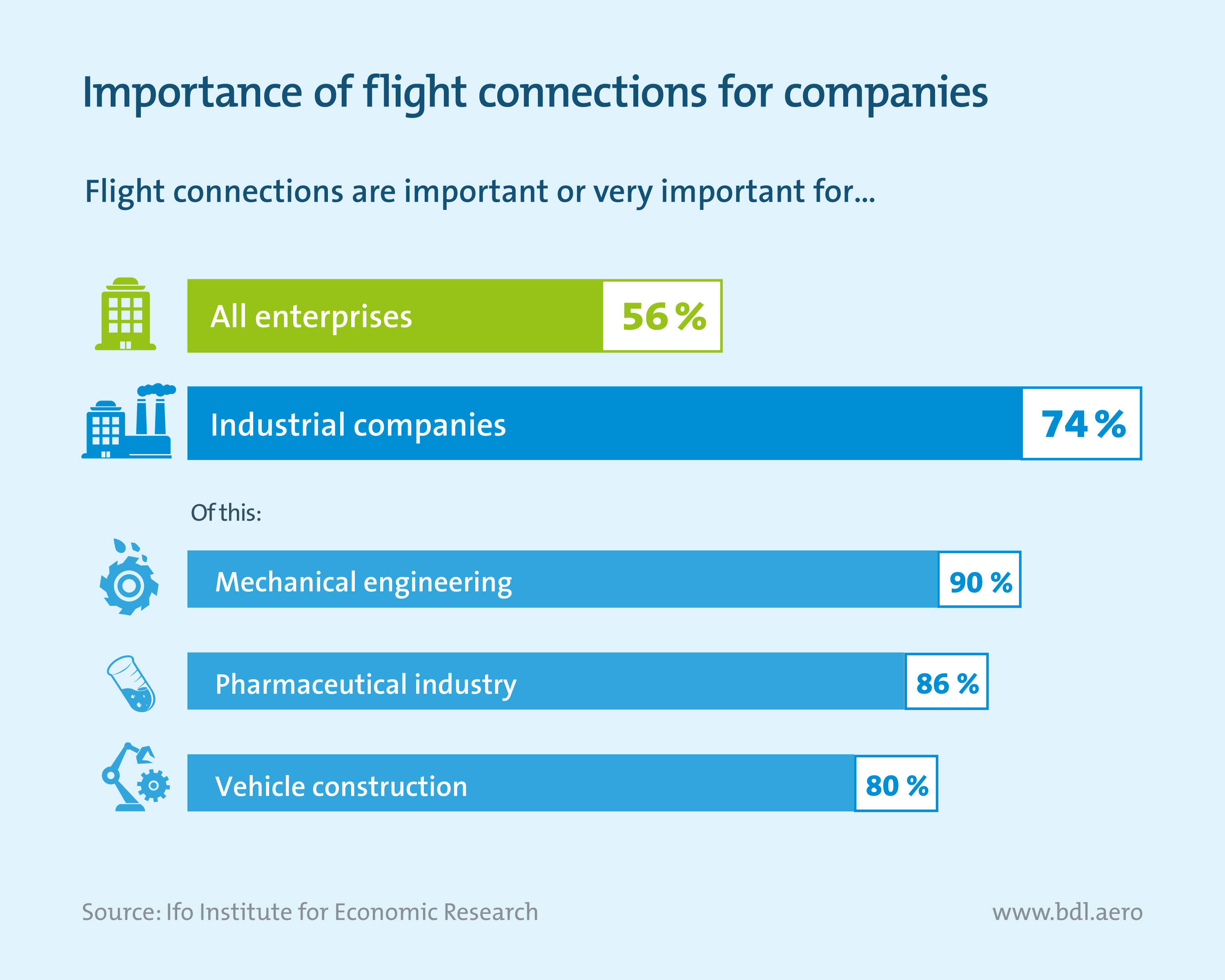 importance-of-flight-connections-for-companies