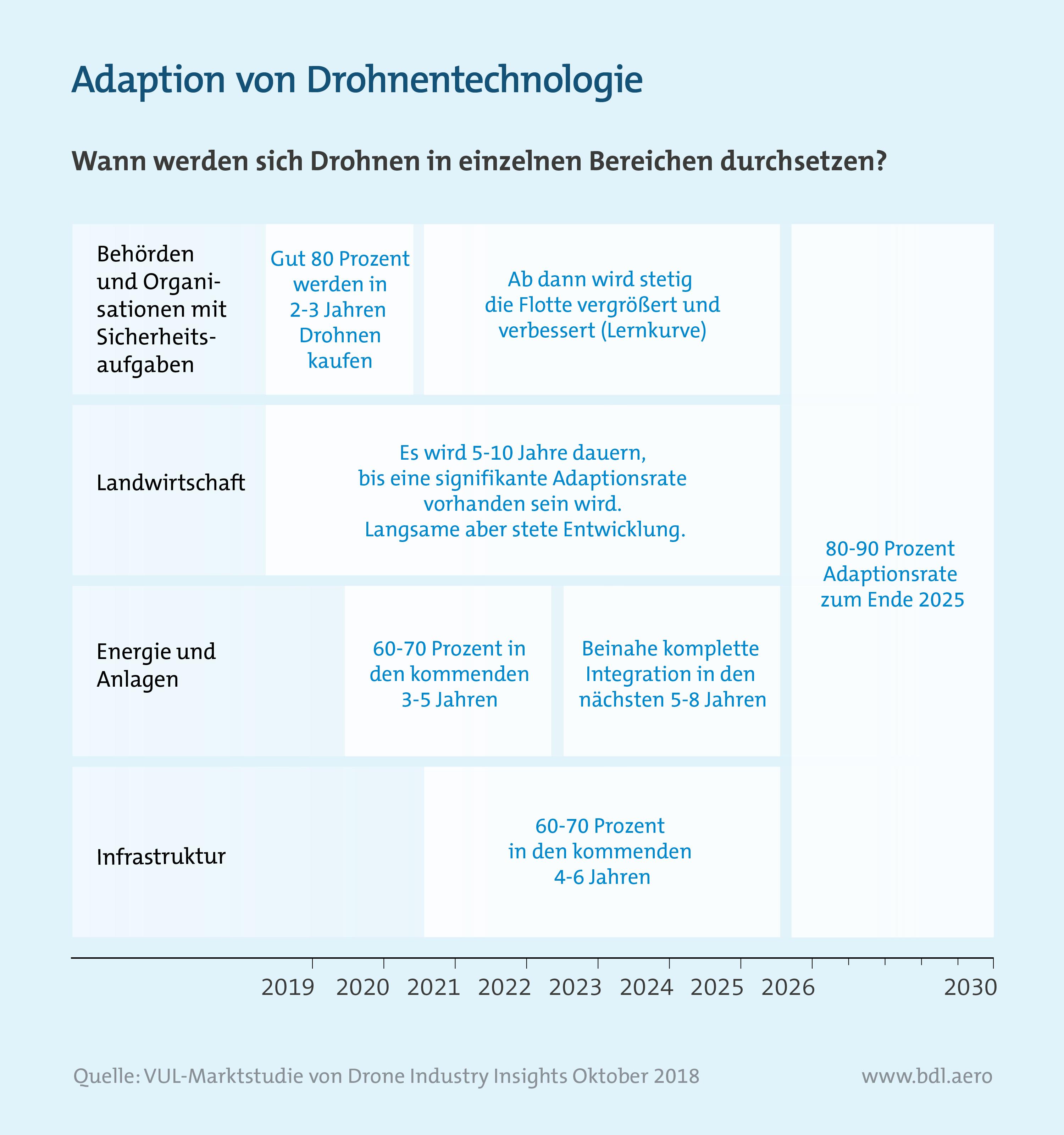 Analyse des deutschen Drohnenmarktes: Adaption von Drohnentechnologie