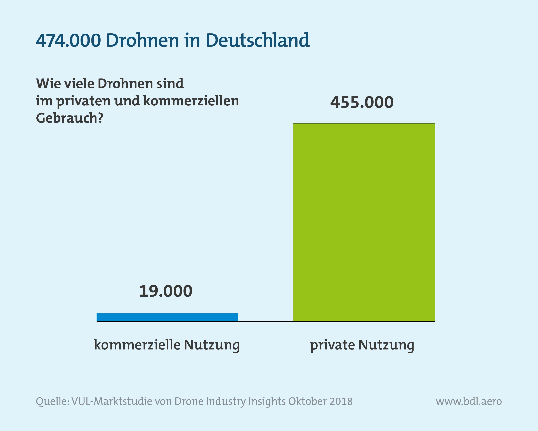 Analyse des deutschen Drohnenmarktes: Bestand Drohnen in Deutschland