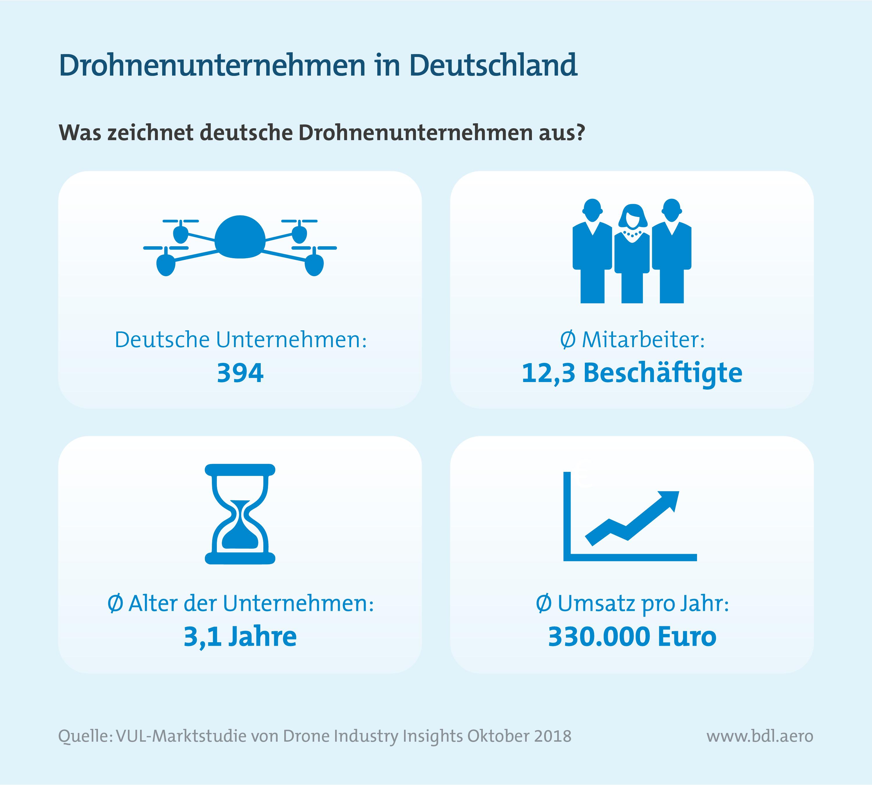 Analyse des deutschen Drohnenmarktes: Drohnenunternehmen in Deutschland