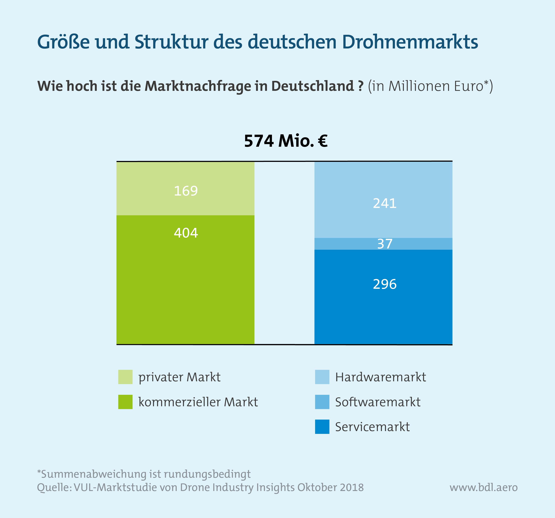 Größe und Struktur des deutschen Drohnenmarktes