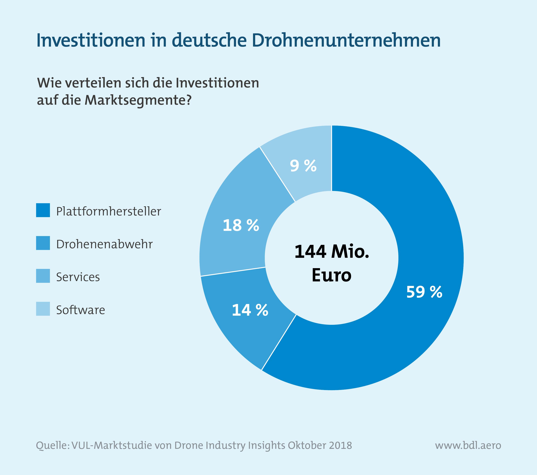 Analyse des deutschen Drohnenmarktes: Investitionen in deutsche Drohnenunternehmen