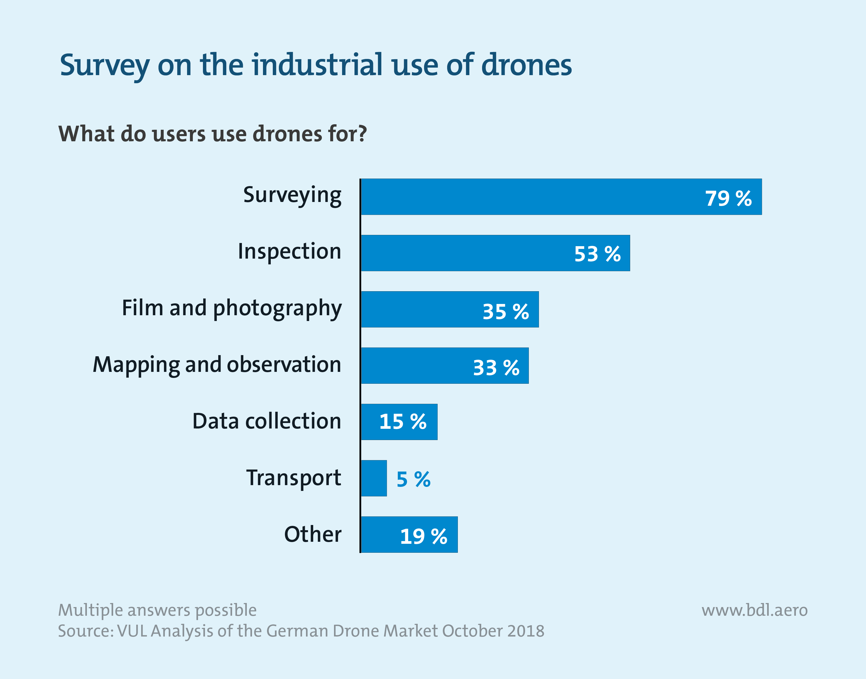 Analysis of the German Drone Market