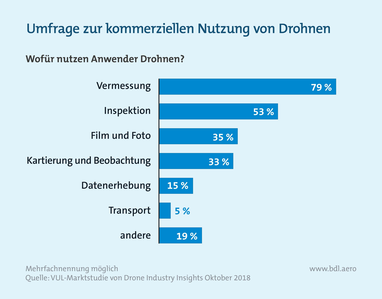 Umfrage zur kommerziellen Nutzung von Drohnen